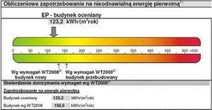 Świadectwa energetyczne